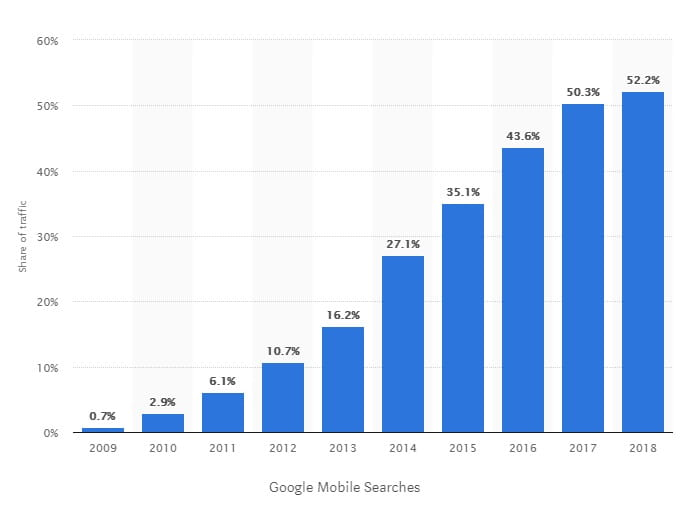 web traffic via mobile phones