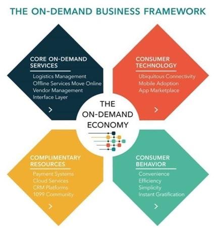 On-demand business framework