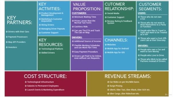 Uber business model canvas