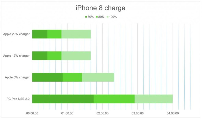 iPhone 8 Charge