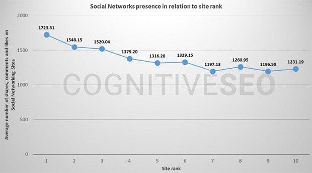 Social Signals Influence SEO