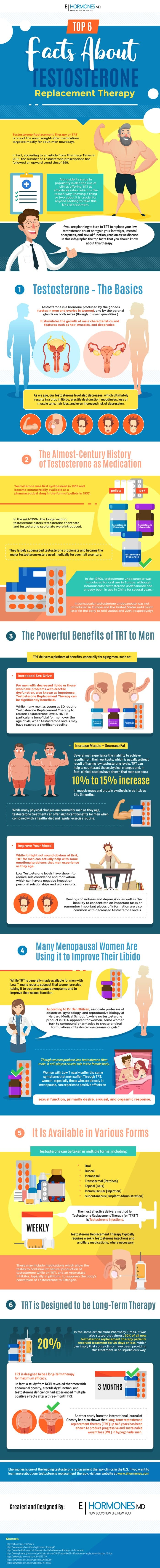 Top 6 Facts about Testosterone Replacement Therapy (Infographic)