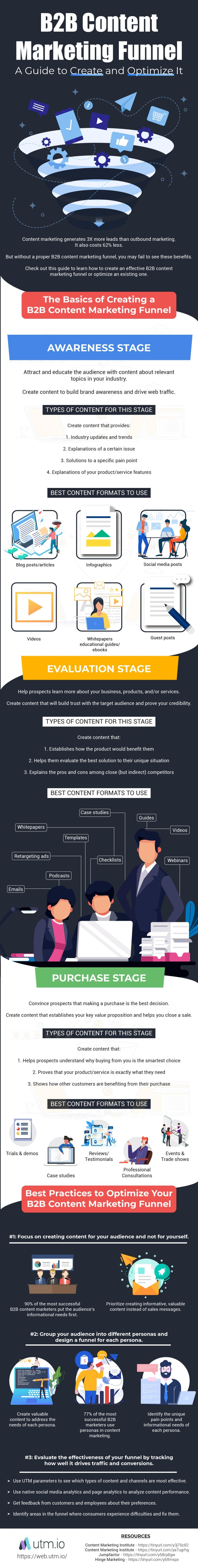 How to Create a High-Performing B2B Content Marketing Funnel