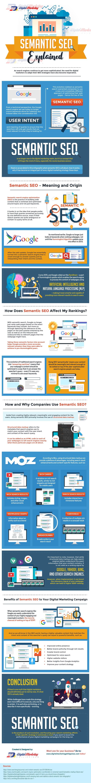 Semantic SEO Explained (INFOGRAPHIC)