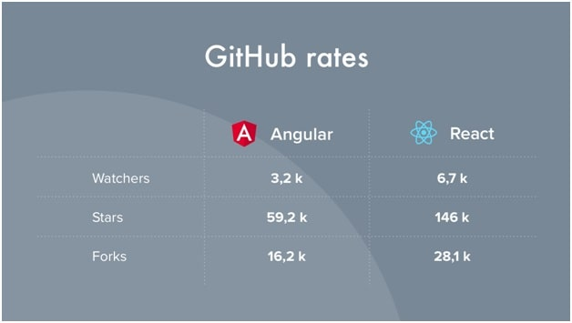 React vs. Angular- What about Popularity