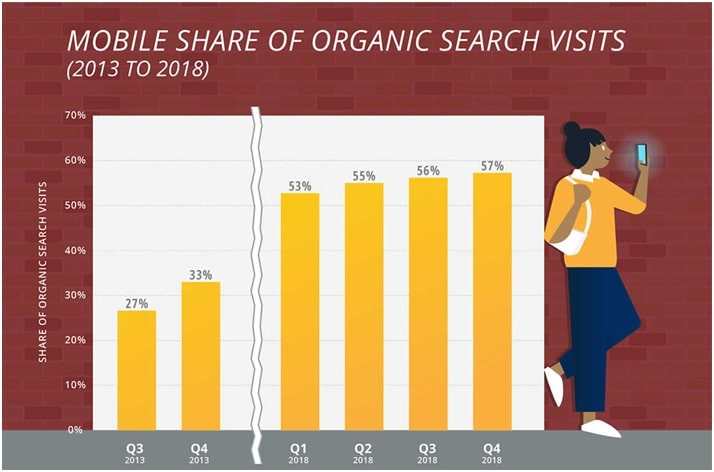 mobile devices organic traffic Stats