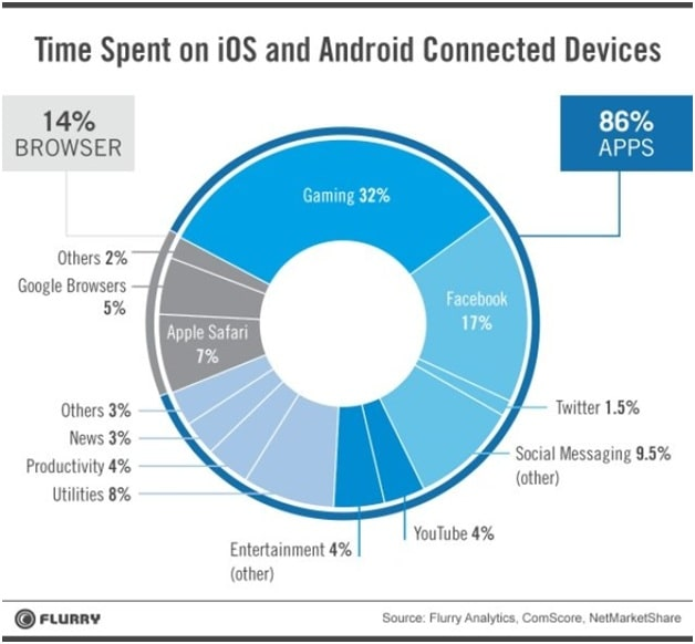 mobile users spending 86% of their time on mobile apps
