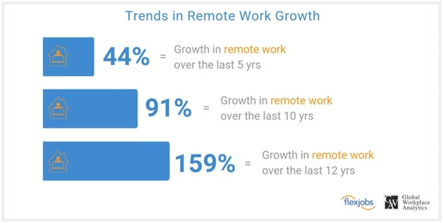 Features of a Remote Working Application